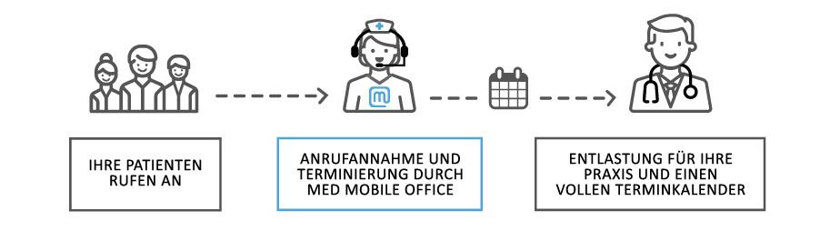 Medical Mobile Office Telefonservice für Ärzte und Arztpraxen